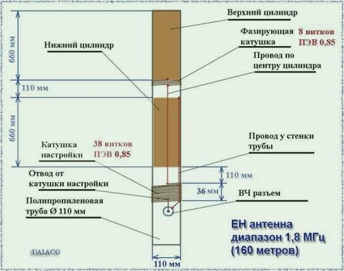 EH-Антенна. 2 Mhz Конкретный